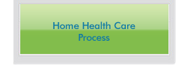 home health care process